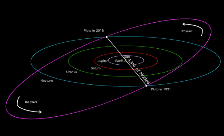 [Image: pluto-2018-line-of-nodes-crossing.png?w=...amp;crop=1]